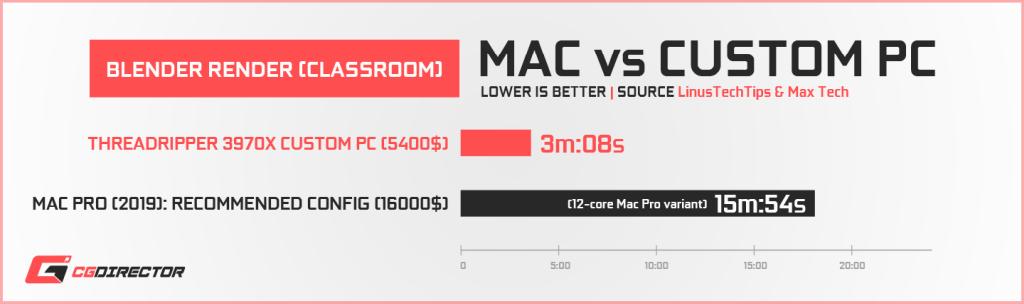 Apple Mac Pro vs Custom PC - Blender Render