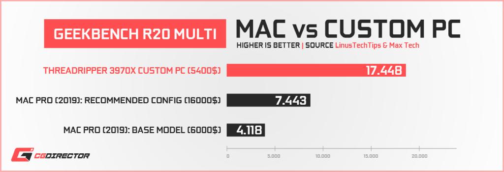 Apple Mac Pro vs Custom PC - CinebenchR20