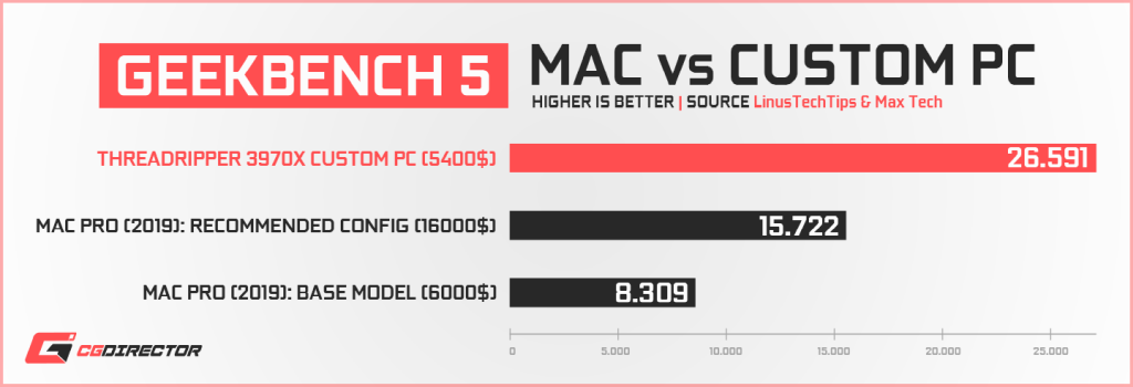 Apple Mac Pro vs Custom PC - Geekbench 5b CPU