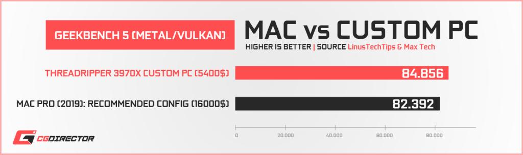 Apple Mac Pro vs Custom PC - Geekbench5 Metal Vulkan