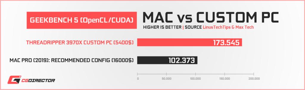 Apple Mac Pro vs Custom PC - Geekbench5 Open Cl