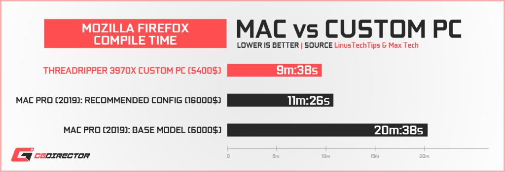 Apple Mac Pro vs Custom PC - Mozilla Firefox Compile Time