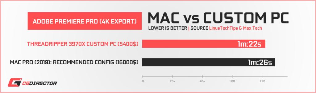 Apple Mac Pro vs Custom PC - Premiere