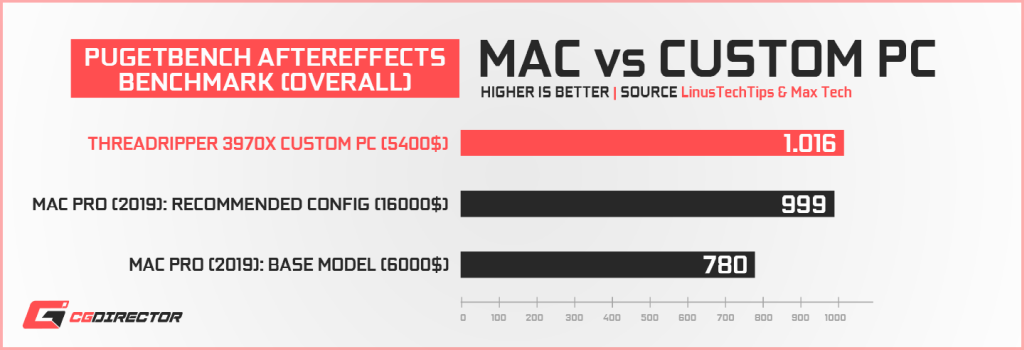 Apple Mac Pro vs Custom PC - Pugetbench Aftereffects