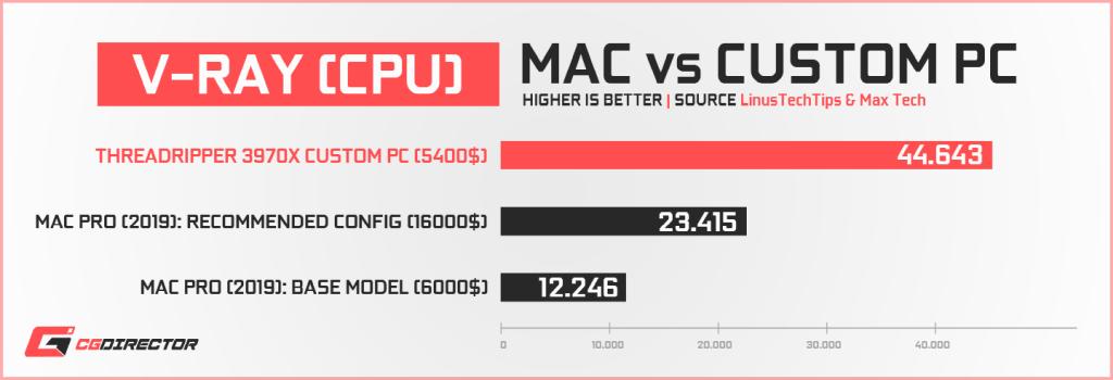 Apple Mac Pro vs Custom PC - VrayCpu