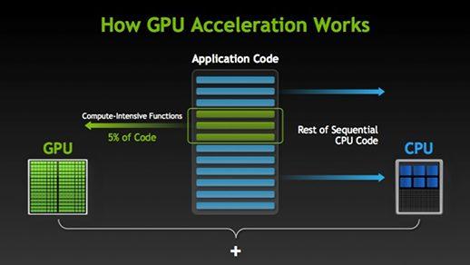Graphic explaining how GPU acceleration works on Laptops