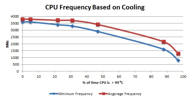 CPU Frequency base on Cooling