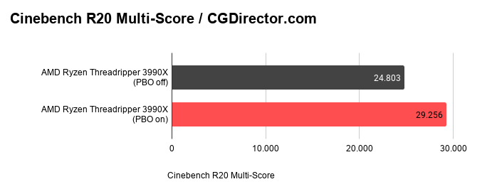 Threadripper 3990X PBO Score in Cinebench R20 Multi
