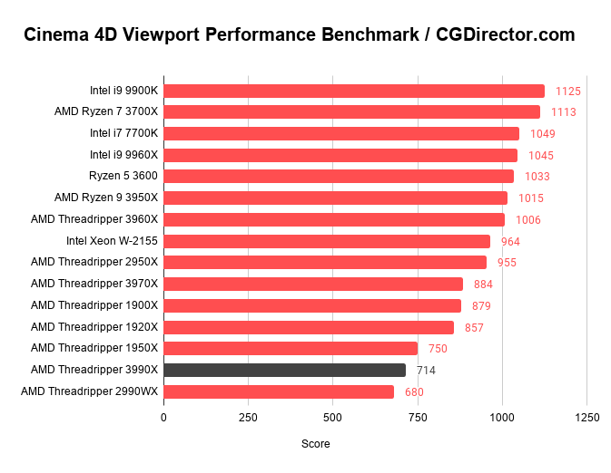 Cinema 4D Viewport Performance Benchmark _ CGDirector.com