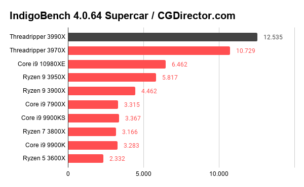 IndigoBench 4.0.64 Supercar _ CGDirector.com