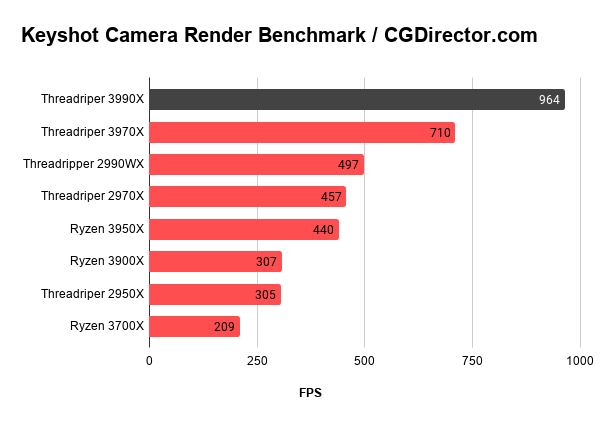 Keyshot Camera Render Benchmark _ CGDirector.com
