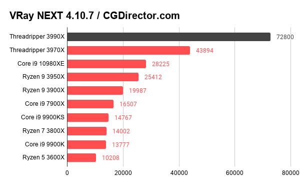 VRay NEXT 4.10.7 _ CGDirector.com