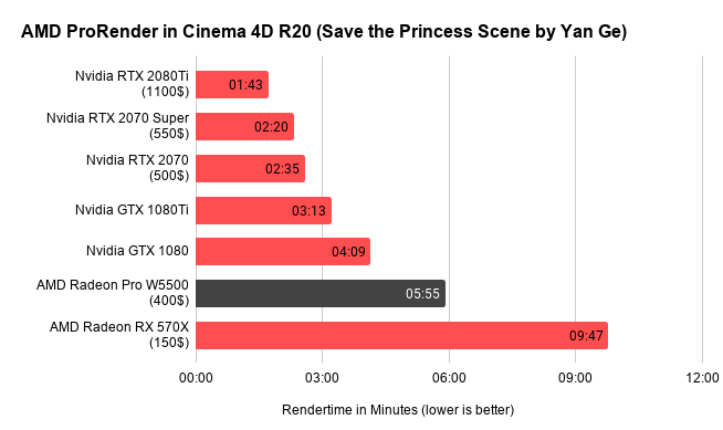 AMD ProRender in Cinema 4D R20 (Save the Princess Scene by Yan Ge) (1)