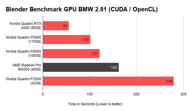 Blender Benchmark GPU BMW 2.81 (CUDA _ OpenCL)