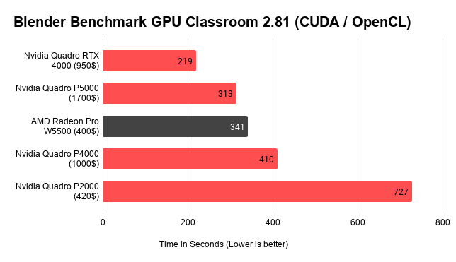 Blender Benchmark GPU Classroom 2.81 (CUDA _ OpenCL)