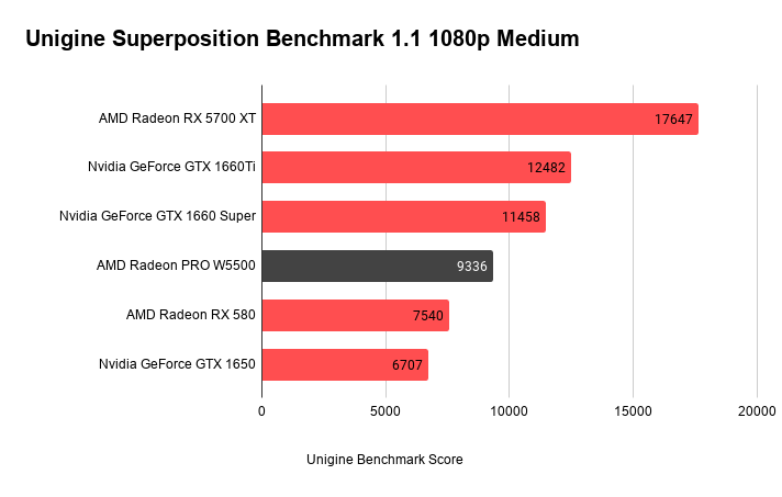 Unigine Superposition Benchmark 1.1 1080p Medium (1)