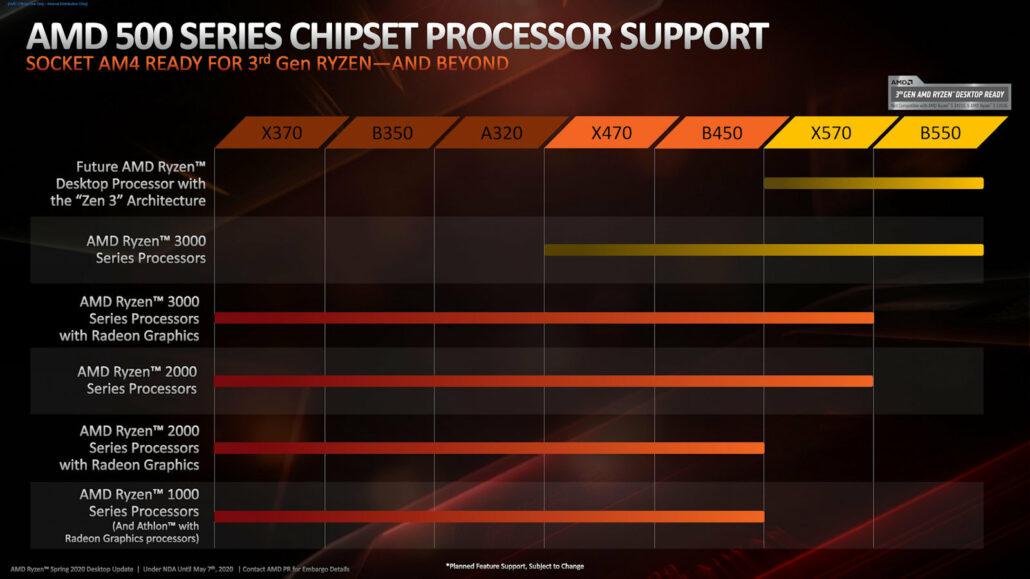 AMD-Ryzen-4000-Zen-3-Vermeer-Desktop-CPU-AM4-Compatibility-Chart-1030x579[1]