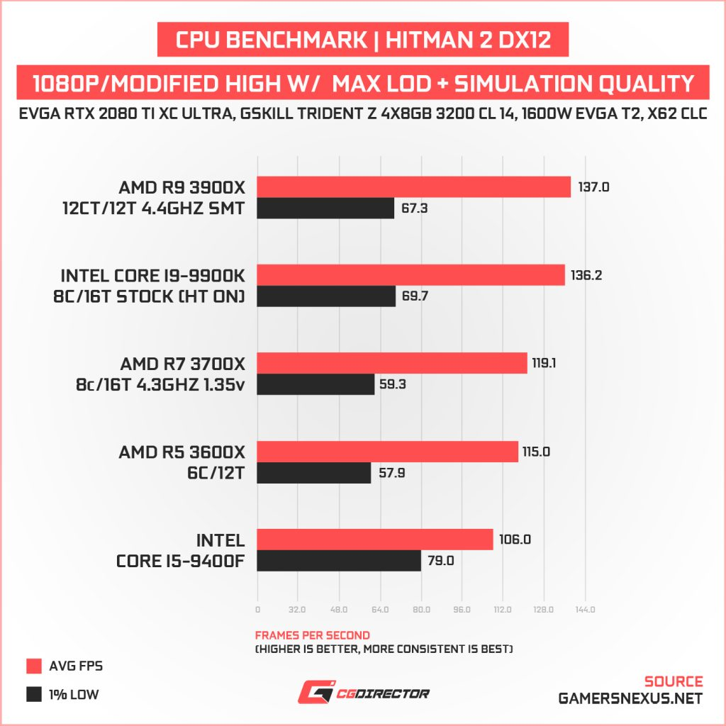 Hitman 2 DX CPU Benchmark