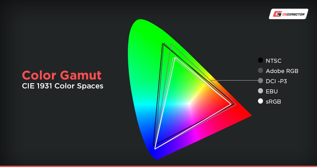 Monitor Color Gamut and Color Accuracy