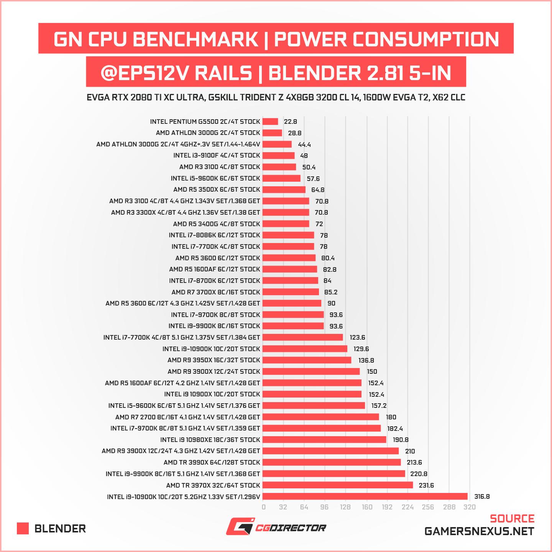 CPU Benchmark Power Conumption in Blender Render