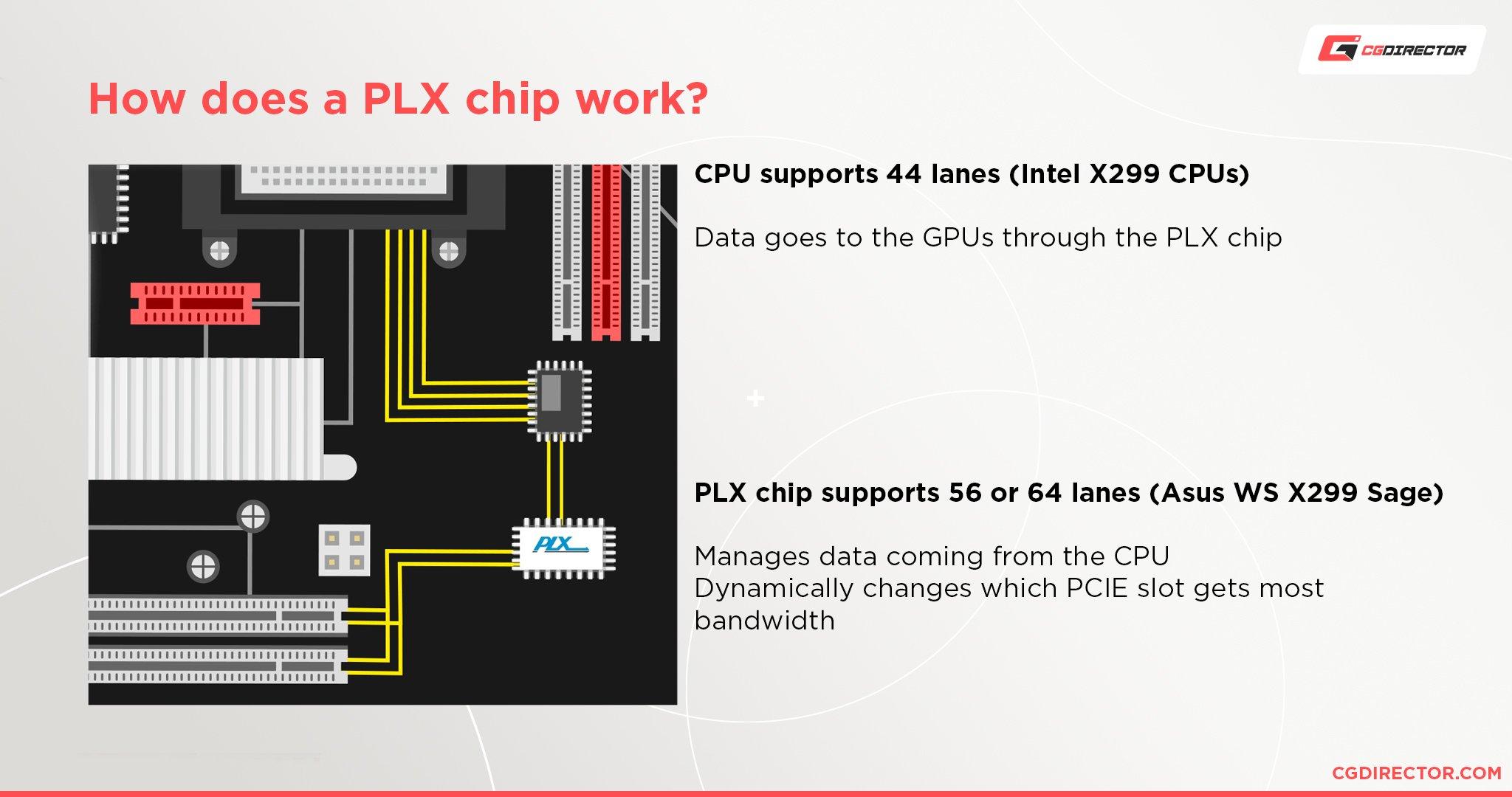How do PLX chips work