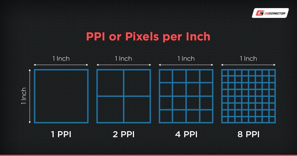 Pixel per Inch in Monitors