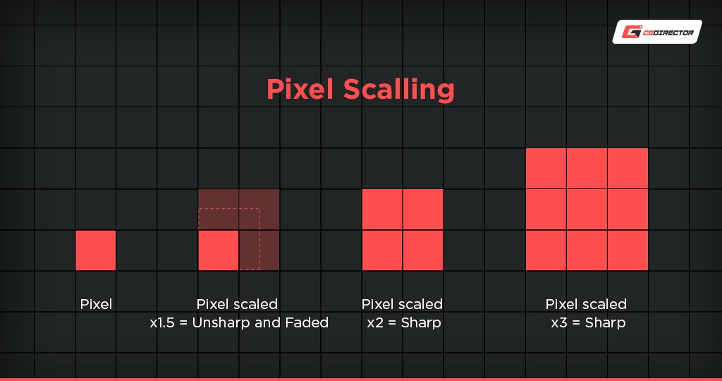Gaming Monitor Pixel Scaling and Interpolation - Upscaling