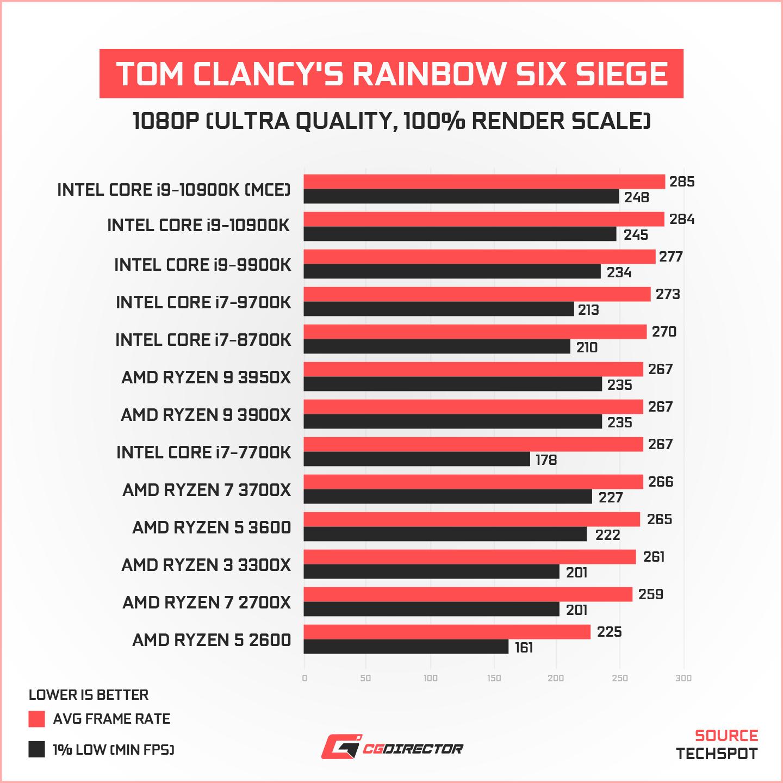 CPU Benchmark Tom Clancy_s Rainbow Six Siege