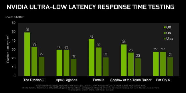 Nvidia Ultra Low Latency Monitor