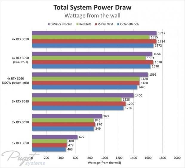 multi-GPU power consumption