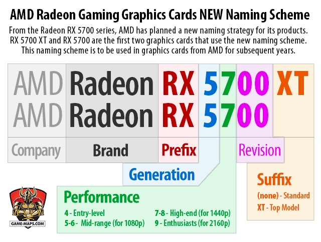 AMD Geforce Graphics Card Naming Scheme explanation graphic