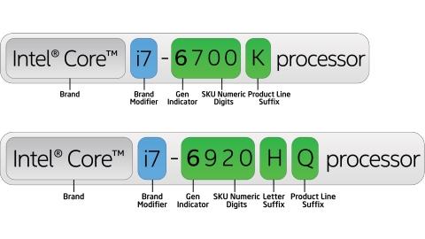Intel CPU Naming Scheme explanation graphic
