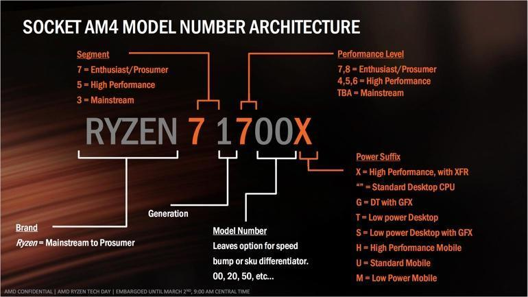 AMD CPU Naming Scheme explanation graphic