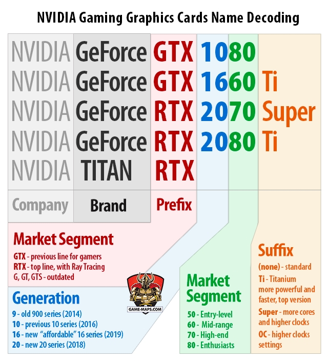 Nvidia Geforce Graphics Card Naming Scheme explanation graphic