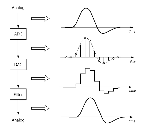 The Pipeline of an Audio Sample