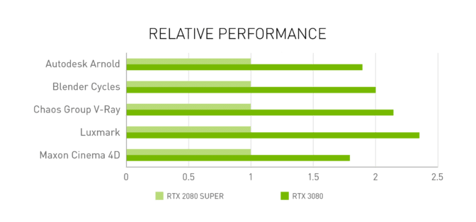 Chart showing relative performance of GeForce 30 Series GPUs run on creative applications.