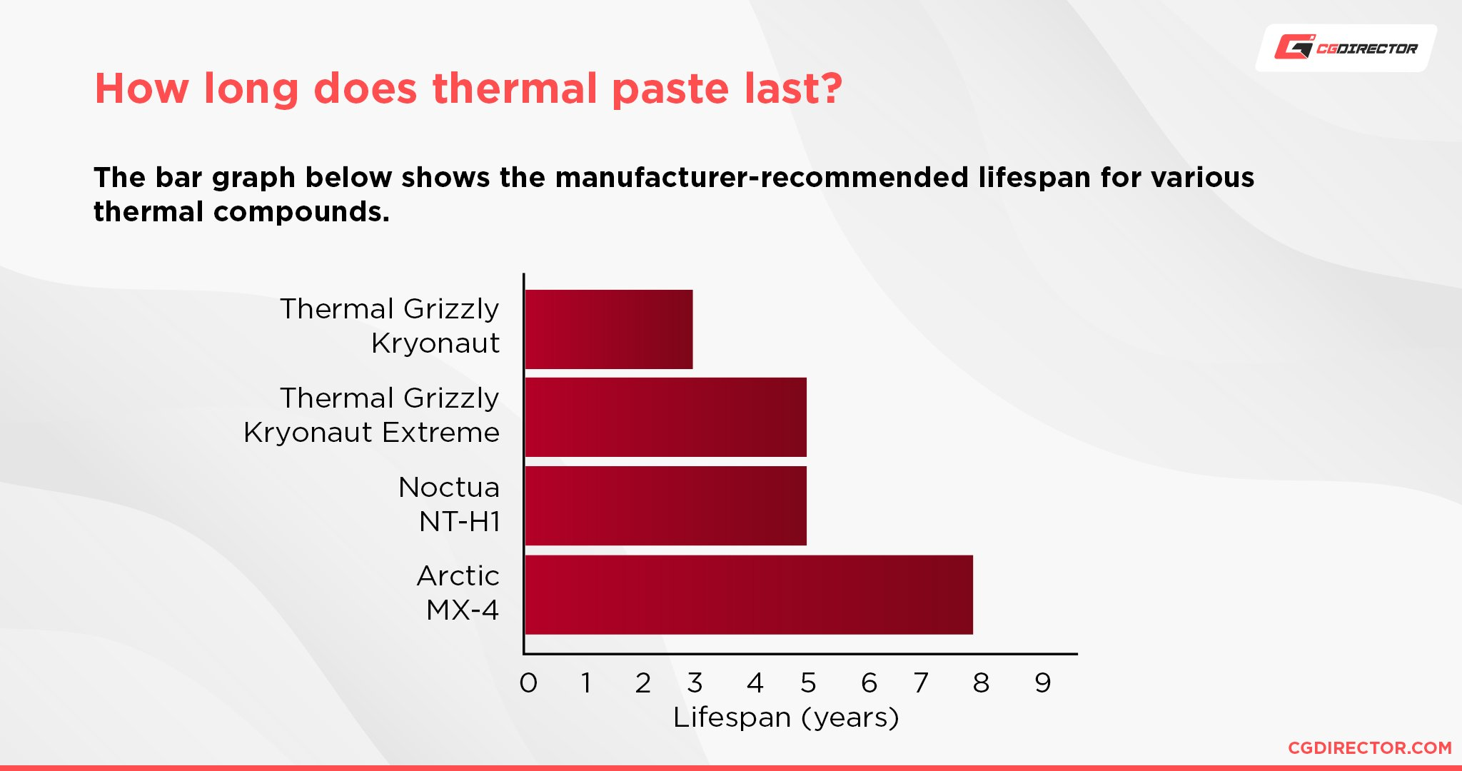 How long does thermal paste last