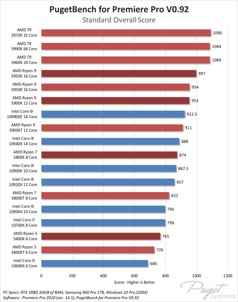 Adobe Premiere Pro AMD Ryzen 5000-series Performance