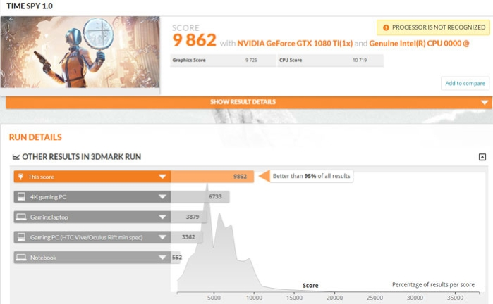 TimeSpy Benchmark Scores showing a Benchmark run with score 9862
