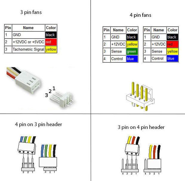 3 pin vs 4 pin connectors