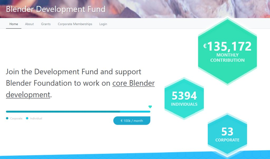 Blender's Dev Fund has Grown Exponationally over the past couple of years