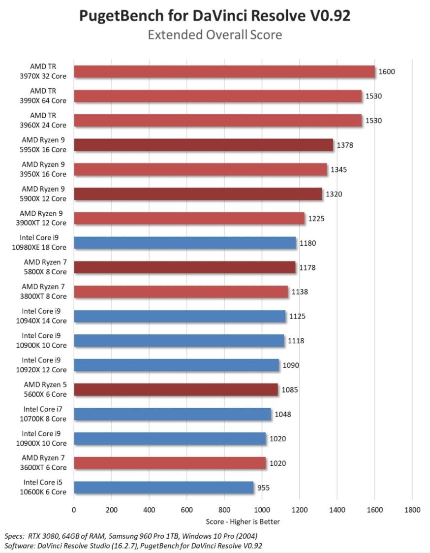 Davinci Resolve - Best PC.jpg - Benchmarking Scores