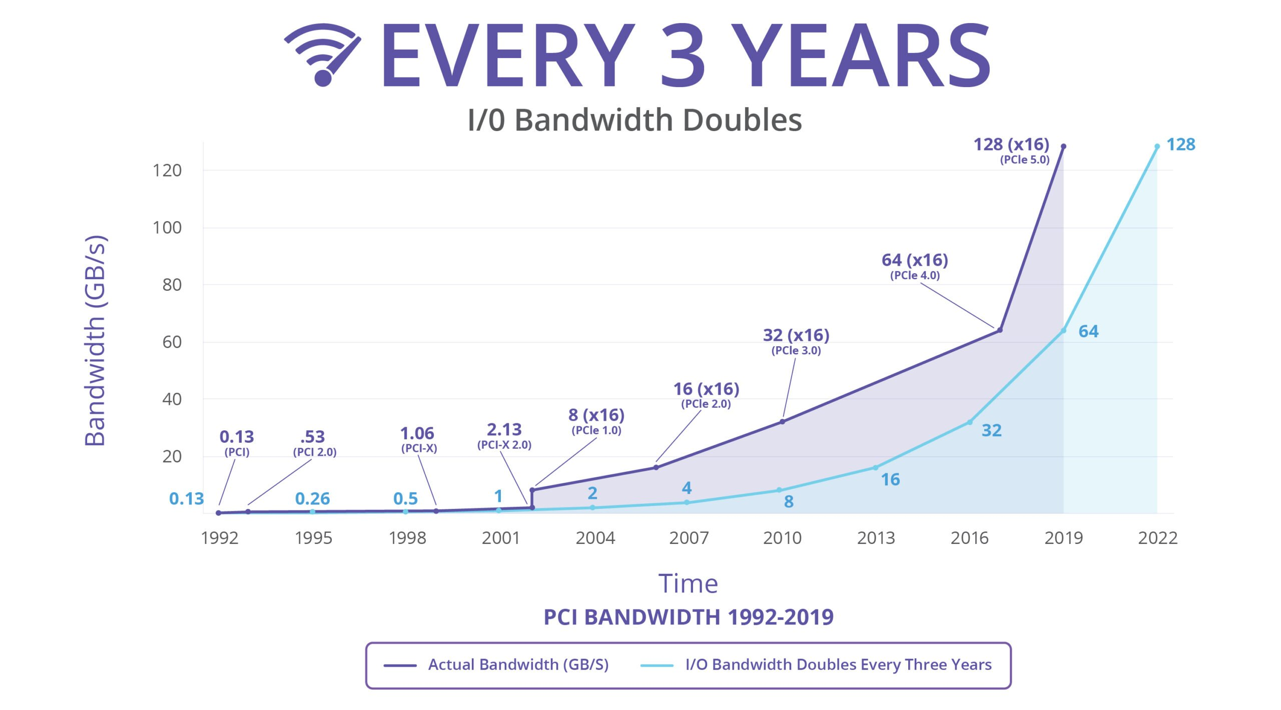 PCIe bandwidth over the years