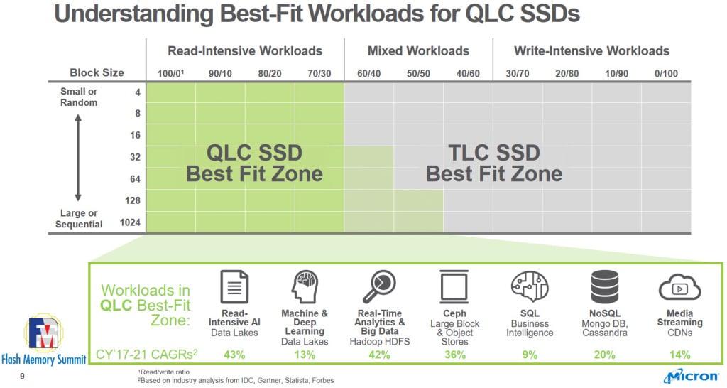 bestfit workloads for different NAND flash
