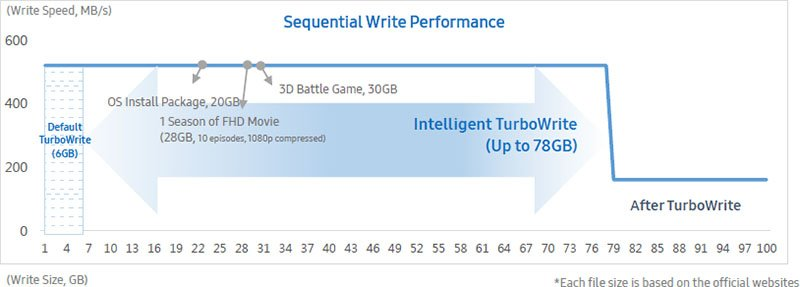 intelligent turbowhite performance