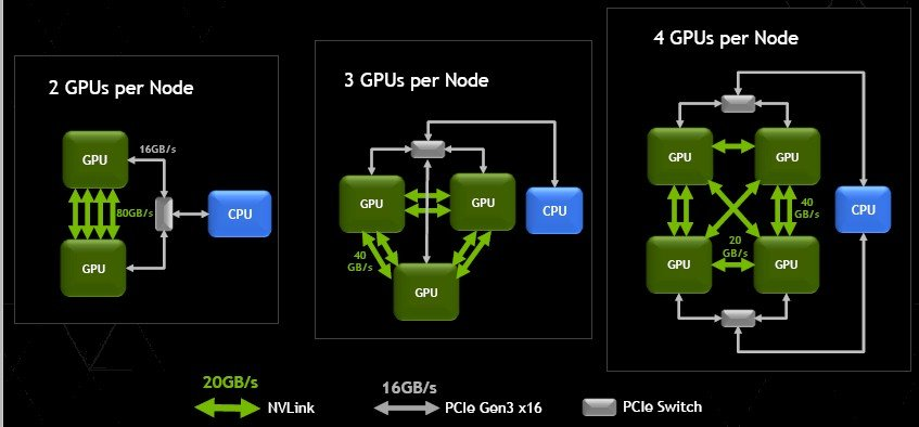 Nvidia NVLink Mesh networking