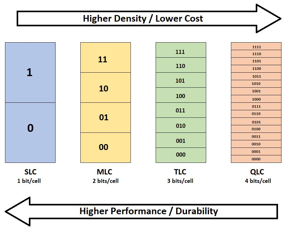Storage Density in SSDs