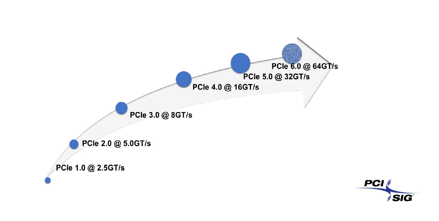 Special Interest Group for PCIE gens shows roadmap generations