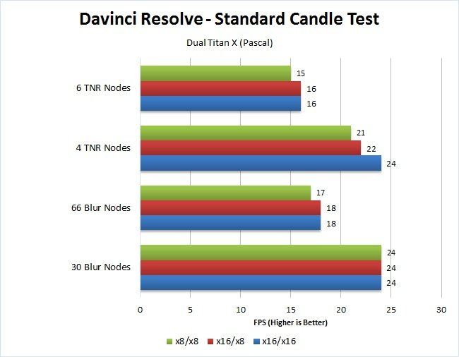 Benchmark graph showing Davinci Resolve Performance test about pcie lanes