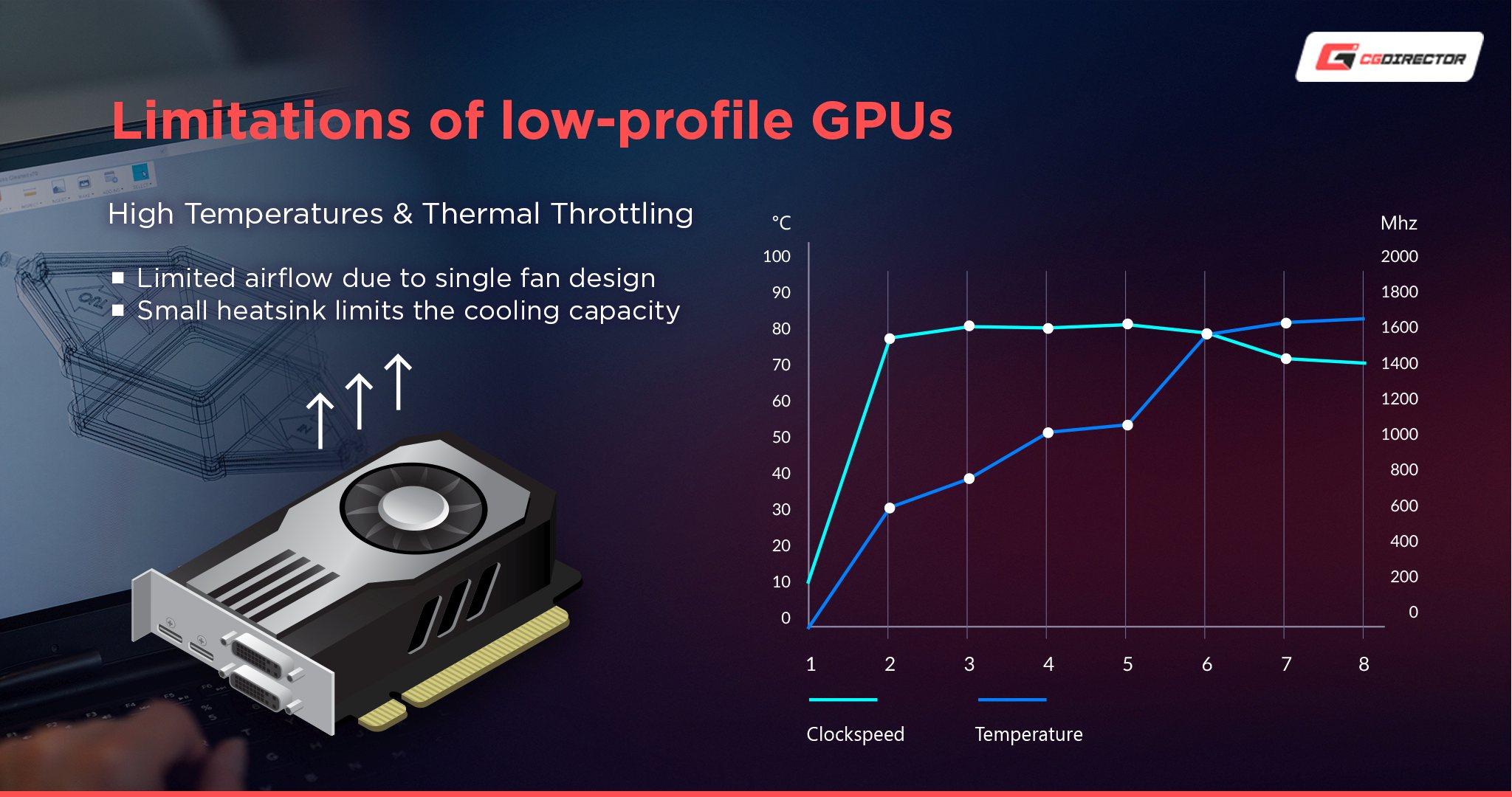Downsides low profile GPUS - Temperature Throttling